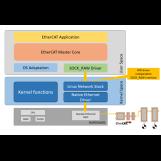 acontis EtherCAT Master pour Linux - ISIT