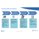 Process Formations ISIT