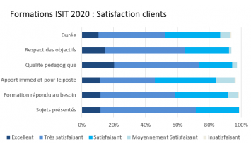 FORMATIONS ISIT 2020_SATISFACTION CLIENTS