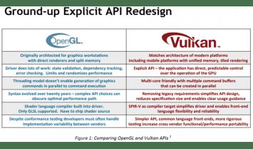 Librairie VkCore™ SC  sur API Vulkan - CoreAvi - ISIT