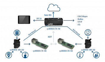 Solutions IoT Sys TEC - ISIT