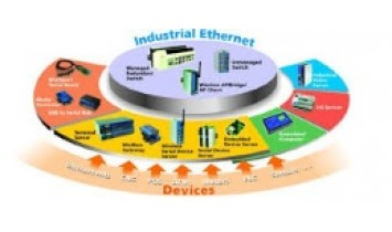 Ethernet Industriel