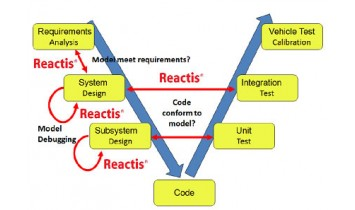 Cycle_V_Reactis