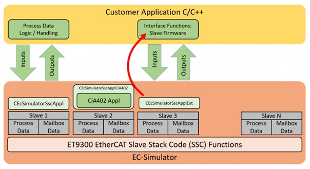 Tester et valider un réseau EtherCAT.1