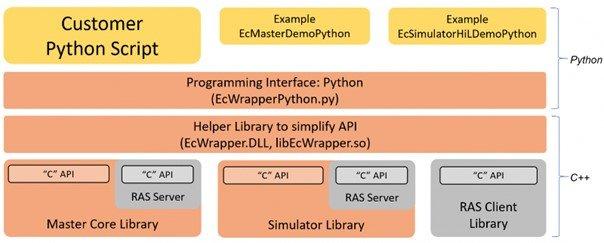 Tester et valider un réseau EtherCAT.2