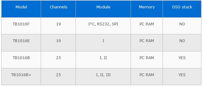 Protocol_AnalyserTravelBus-Models-ACUTE