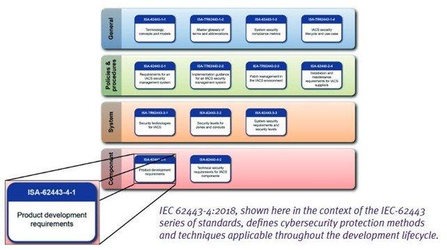 Application de la norme IEC 62443-4-1 aux IACS.2-ISIT