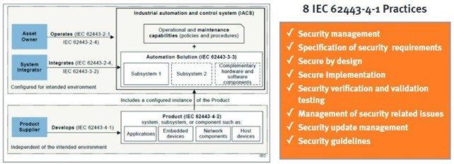 Application de la norme IEC 62443-4-1 aux IACS.3_ISIT