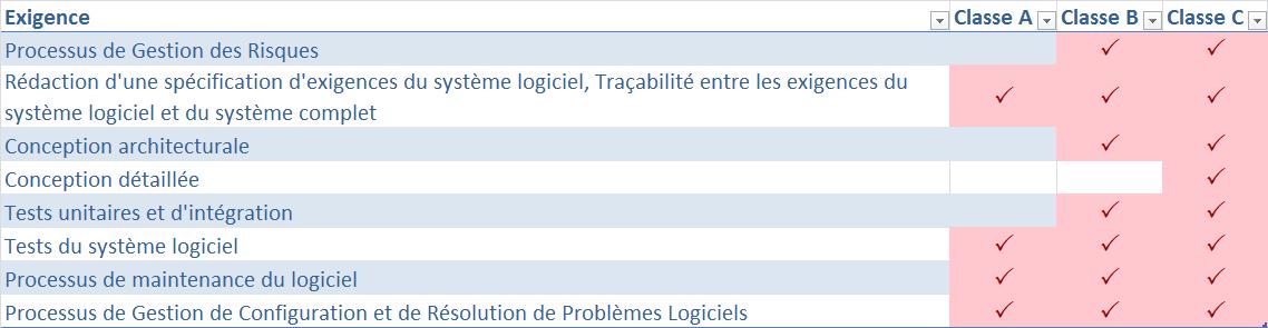 IEC62304_Exigences