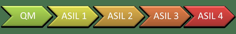 ISO26262_ASIL