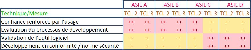 ISO26262_Mesure