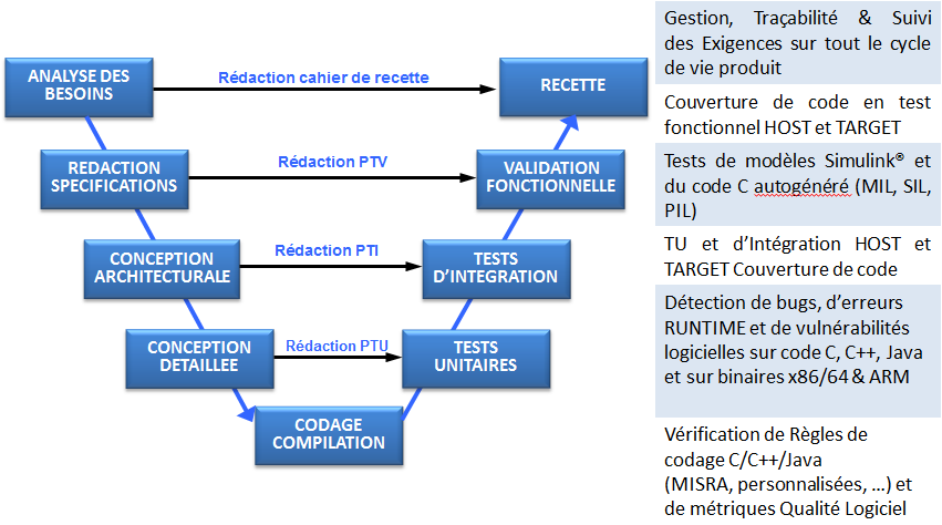 Gestion et traçabilité des exigences ISIT