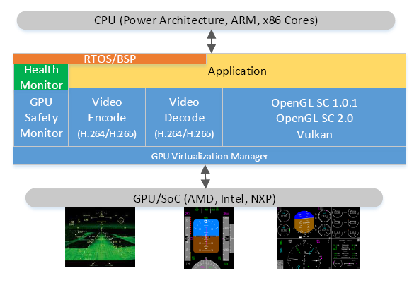 Graphics Block Diagram_ CoreAVI