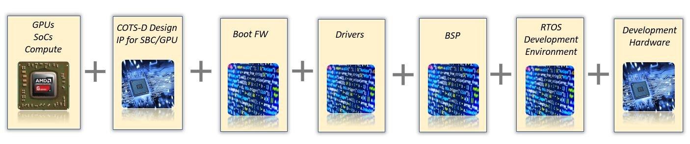 COTS-D Diagram_CoreAVI