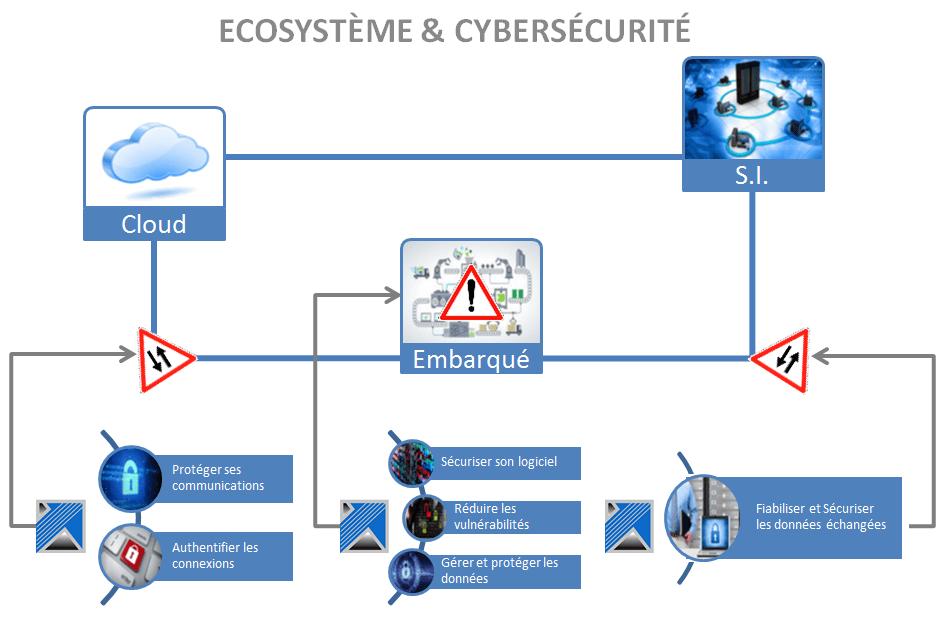 Ecosystème&cybersécurité ISIT