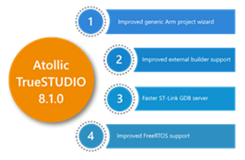 Atollic TrueStudiov8.1.0