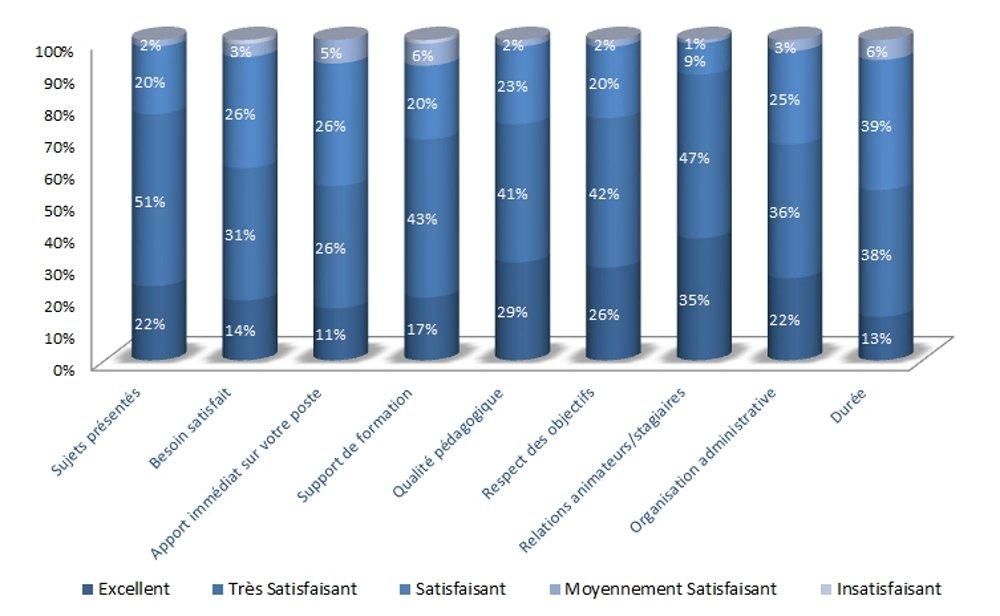 Formations 2017 : résultats satisfaction