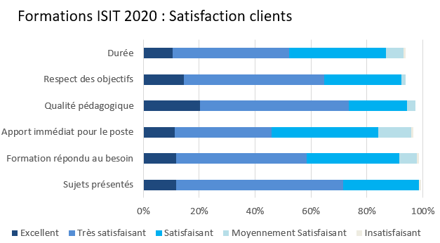 Formations2020_ISIT_Satisfaction_clts