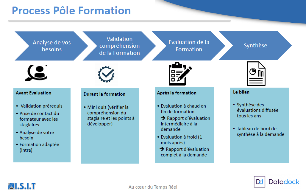 Process-Formations-ISIT