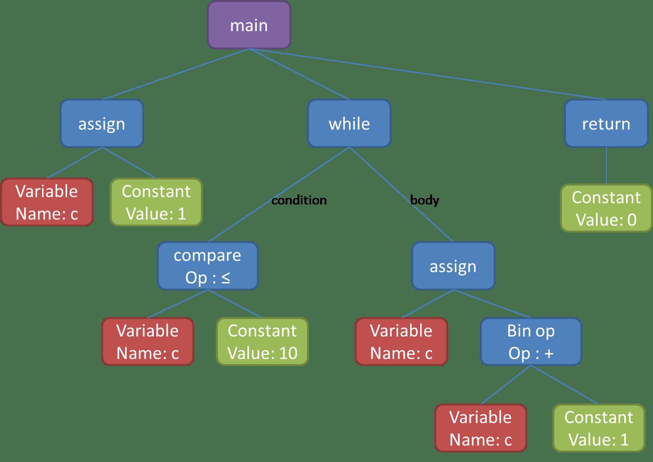 arbre_syntaxiqueCodeSonar
