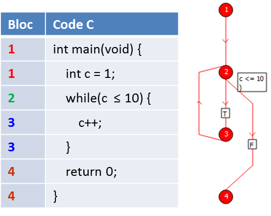 exemple_prog_cCodeSonar