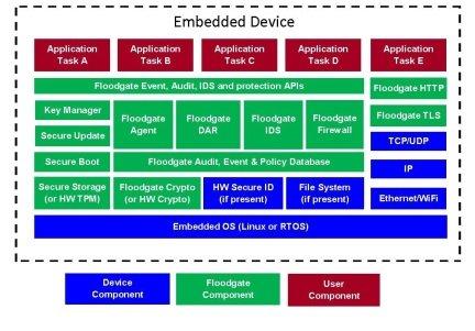 Floodgate Security Framework - ICON LABS