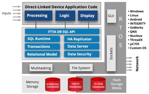 DB-SQL-ITTIA