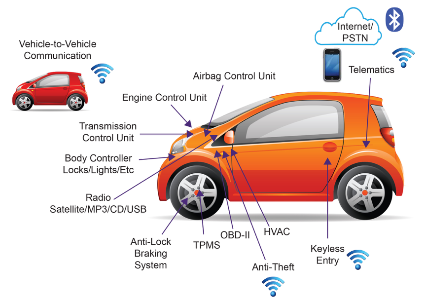 BUILD SECURITY INTO THE CONNECTED CAR DEVELOPMENT LIFE CYCLE_LDRA