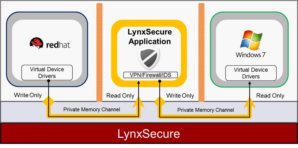LynxSecure