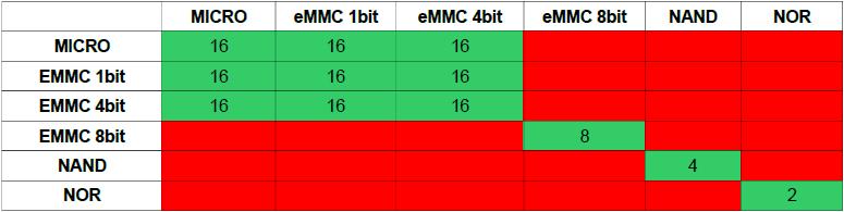 Nombre composants SMH