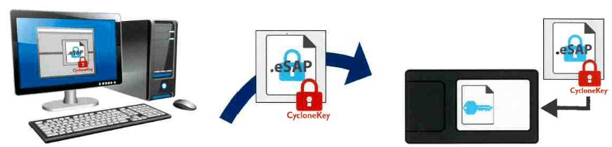 PEMICRO-CycloneFX-Secure - ISIT