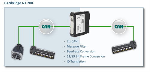 canbridge-nt-200-network