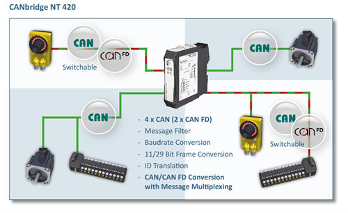 canbridge-nt-420-network