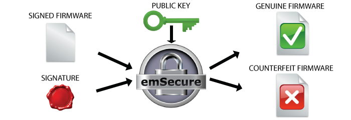 emSecure-verification-SEGGER