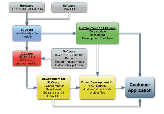 SoM_schematic-SYSTEC
