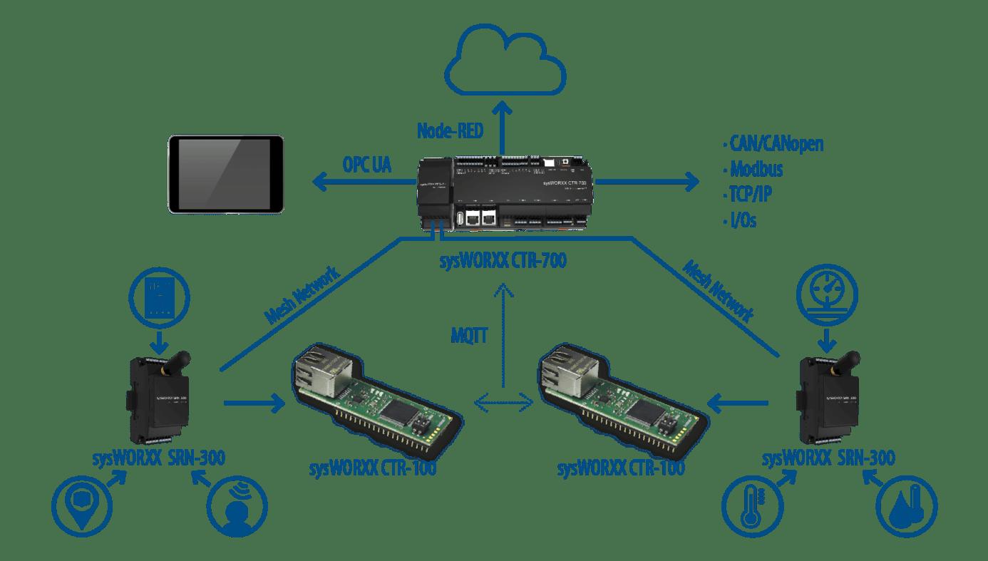 Topologie de la solution IoT sysWORXX sys tec