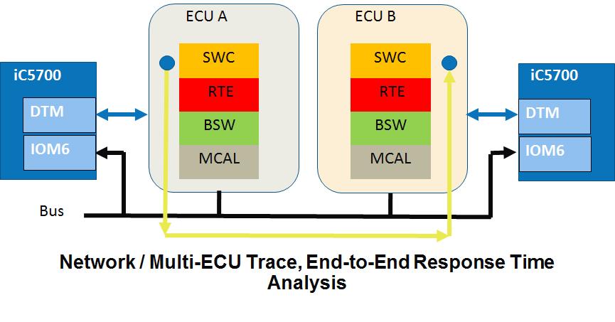 IC5700_NET_Multi-ECU_Trace-ETE
