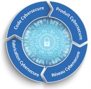Cybersécurité-ISIT